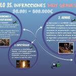 LO 4/2015 de Protección de la Seguridad Ciudadana – Esquema