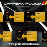 ¿Cómo será la promoción interna a partir del 2021 en la Policía Nacional?